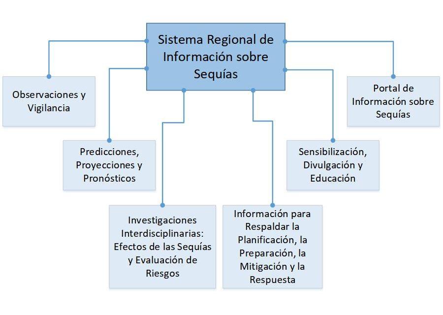 Plan Estratégico para el SISSA