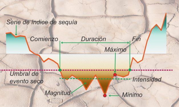 """Webinario: """"Cálculo de índices estandarizados de sequía y análisis multivariado de eventos secos para la caracterización de la amenaza de sequía."""""""